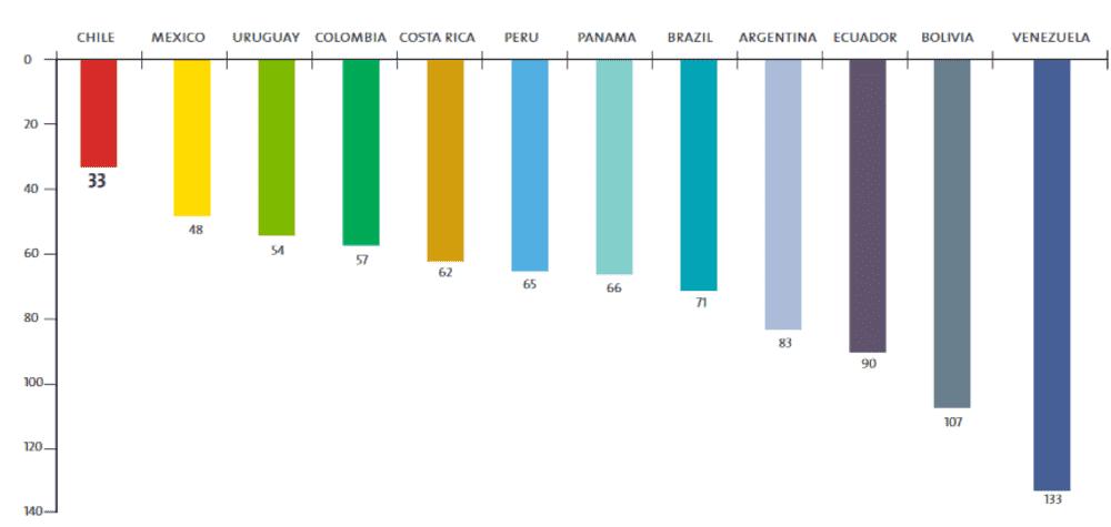 , Desciende México en competitividad